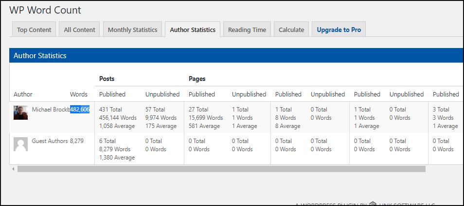 Authors Word Statistics