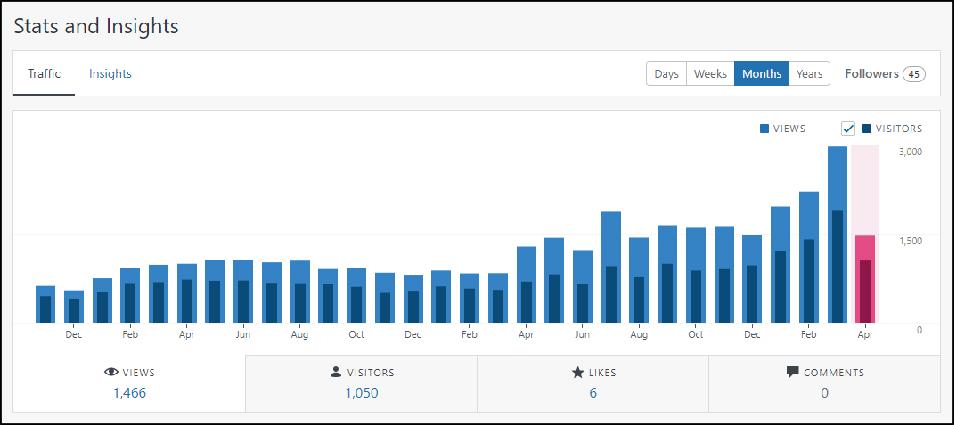 WriterSanctuary Stats